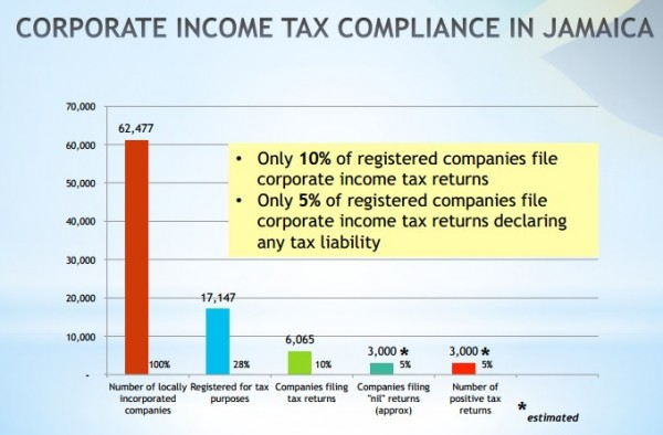 Corporate Tax Compliance in Jamaica