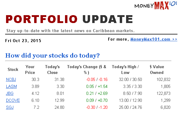 Portfolio Update 3 of Your Stocks Up. 2 Down. Oct 23, 2015 - stephen.wildes@gmail.com - Gmail