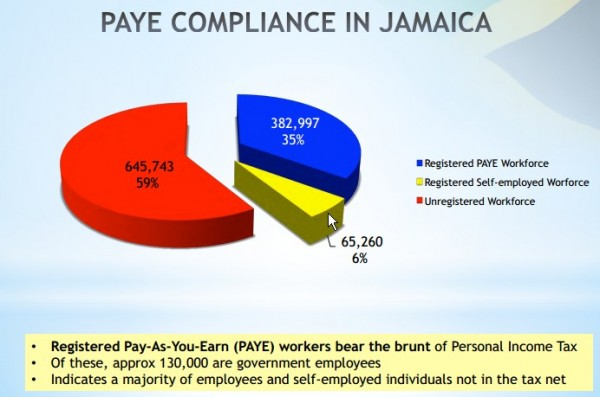 PAYE Compliance in Jamaica
